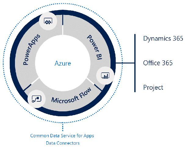 Microsoft Power Platform - Power Bi, PowerApps, Flow